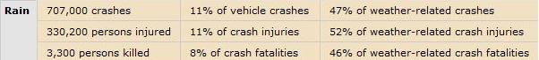 Rain Impact On Car Accidents